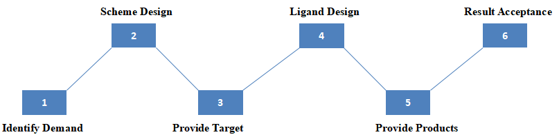 Ligand Design for E3 Ligase
